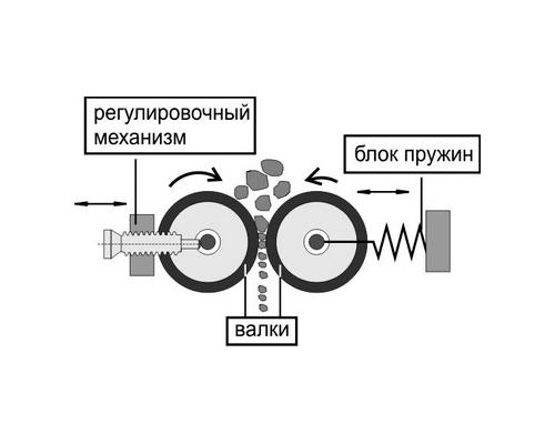 Дробилка кирпича своими руками дробилка для щебня цена в Псков
