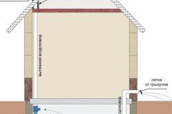 Схема вентиляции погреба и гаража