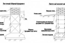 Виды фундаментов из блоков