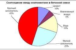 Процентное соотношение между компонентами в бетонной смеси