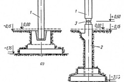 Виды фундамента стаканного типа