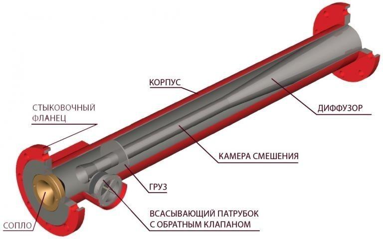 Схема высоконапорного пеногенератора