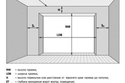 Установка гаражных ворот схема