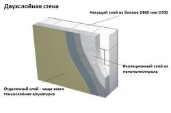 Схема защиты внешней стены дома из газосиликата с помощью штукатурки.