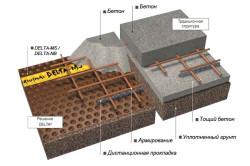 Применение профилированных мембран в качестве защиты бетона