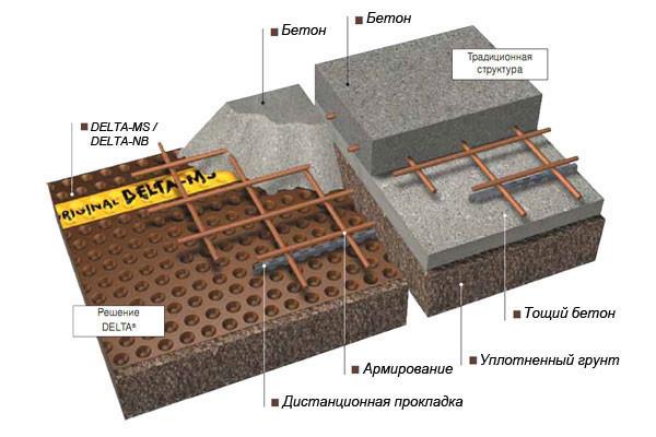 Схема защиты бетона