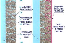 Гидрозащита бетона