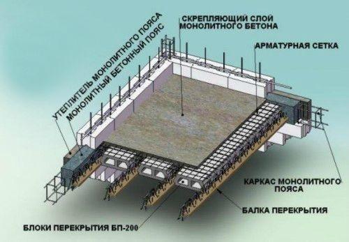 Схема армирования бетонного перекрытия.