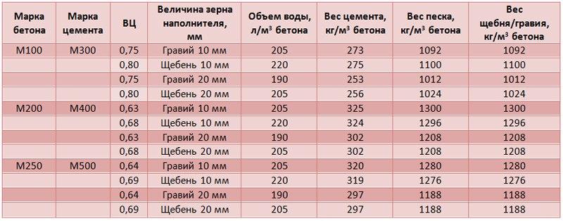 Таблица наполнителей для различных марок бетона.