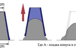 Схема осадки конуса бетона
