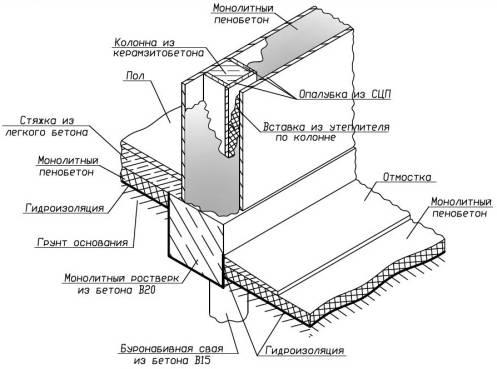 Схема перекрытия керамзитобетонного дома