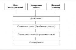 Схема производства бесклинкерных цементов