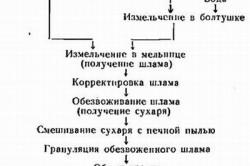 Схема производства цемента мокрым способом