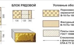 Схема рядового керамзитобетонного блока