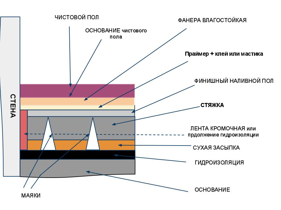 Схема устройства стяжки пола