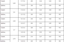 Таблица расхода материалов на 1 куб.метр бетона.