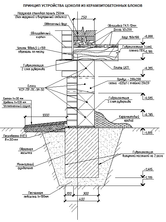 Принцип устройства цоколя из керамзитобетонных блоков
