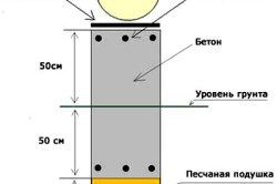 Конструкция блочного фундамента