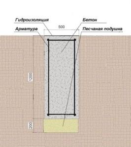 Схема заглубленного монолитного фундамента