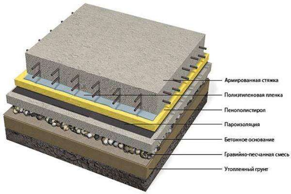 Схема гидроизоляции по стяжку.