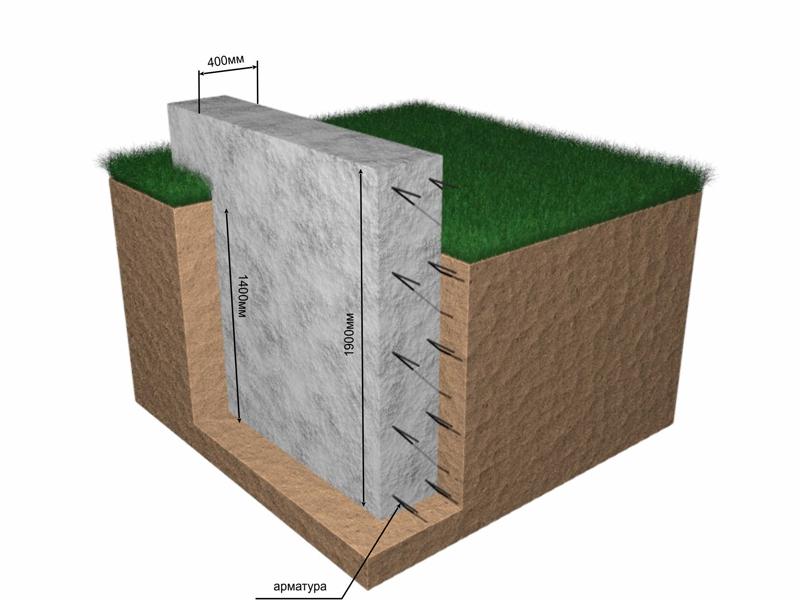Схема заглубленного ленточного фундамента