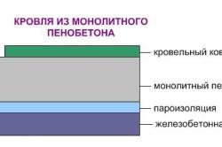 Схема кровли из монолитного пенобетона