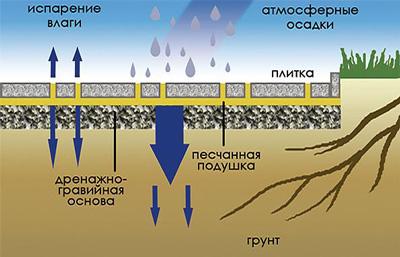 Схема дорожки из декоративного бетона
