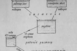 Схема приготовления клеевого раствора