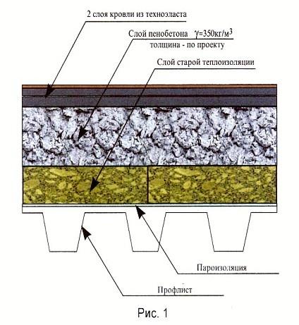Схема устройства гидроизоляции из монолитного пенобетона