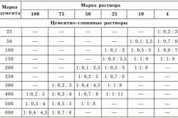 Таблица пропорций для разных марок раствора.
