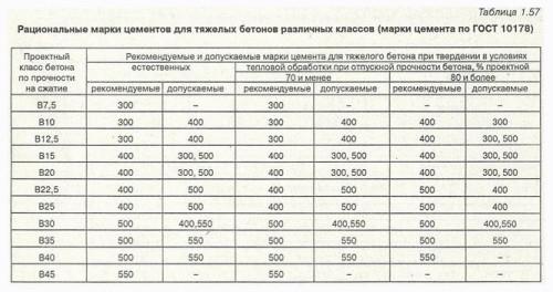 Таблица для расчета расхода цемента.