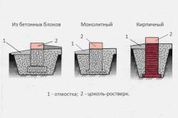 Основные виды столбчатых фундаментов