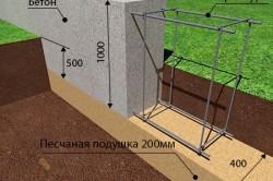 Схема устройства фундамента мелкого заложения