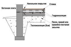 Схема устройства монолитной плиты на ленточном фундаменте