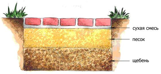 Схема укладки декоративного бетона