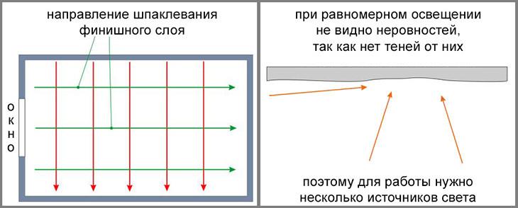 Схема шпаклевки
