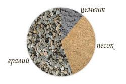 Сухие составляющие бетонного раствора