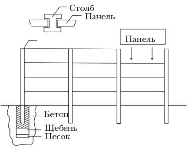 Схема установки забора из бетонных панелей