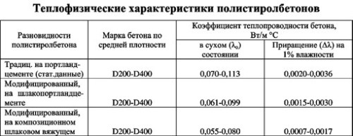 Таблица теплофизических характеристик полистиролбетонов