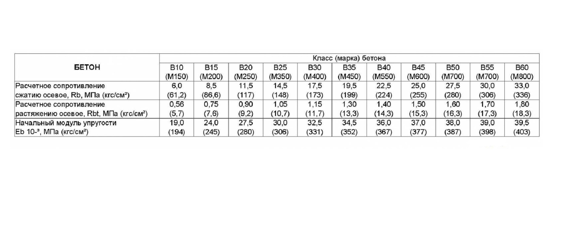 Таблица расчета на нагрузки