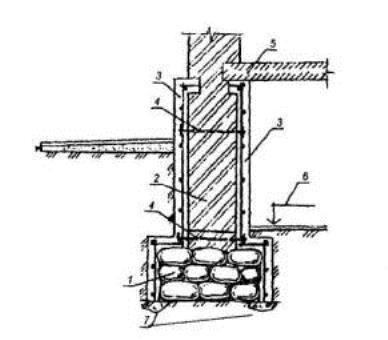 Устройство железобенной обоймы для усиления ленточного фундамента