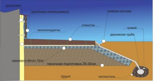 Утепление фундамента пенополиуретаном