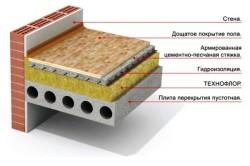 Схема плиты перекрытия с гидроизоляцией