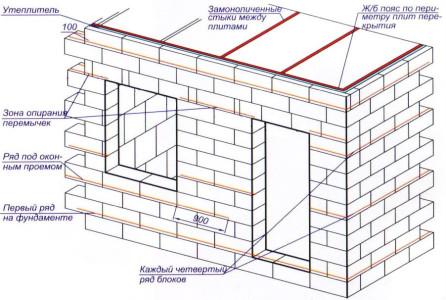 Схема постройки из газобетонных блоков.
