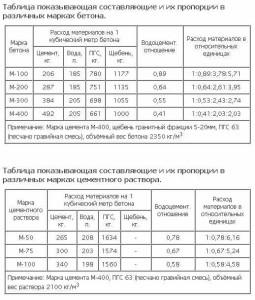 Таблица по компонентам и их пропорциям в разных марках бетонной смеси