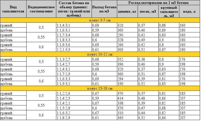 Таблица по составам обычных бетонов на гравии или щебне в объемных частях