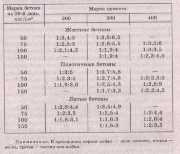Таблица составляющих компонентов бетона