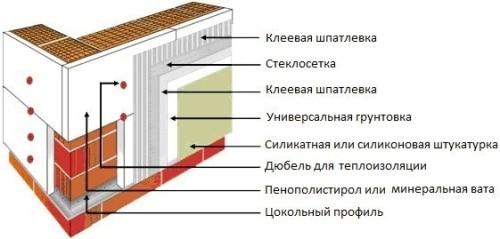 Схема утепления стен из газобетона с помощью штукатурного фасада.