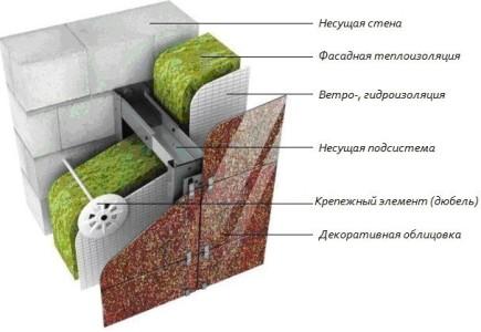 Схема утепления стен из газобетона с вентилируемым зазором.