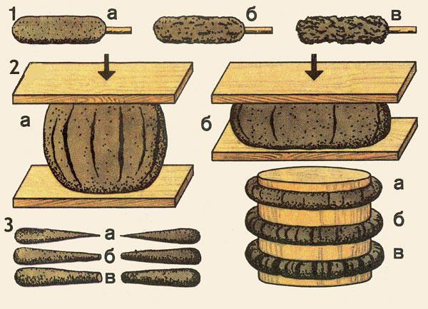 Способ проверки качества глины 1. Определение пластичности (жирности) глиняного раствора; а. малая пластичность (тощий раствор); б. средняя пластичность (нормальный), в. высокая пластичность (жирный); 2. Определение пластичности глиняного раствора способом «шарика»: а. шарик из раствора малой пластичности (сжатие 1/5—1/4 диаметра); б. шарик из высокопластичного раствора (сжатие 1/2 диаметра); 3. Определение пластичности глиняного раствора способом «жгутика» (слева — растягиванием, справа — сгибанием вокруг скалки).